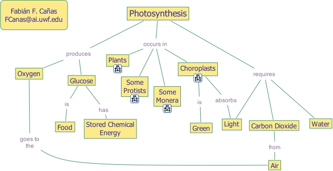 Ihmc Cmaptools Concept Map Photosynthesis