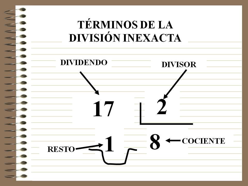 Resultado de imagen de las divisiones inexactas