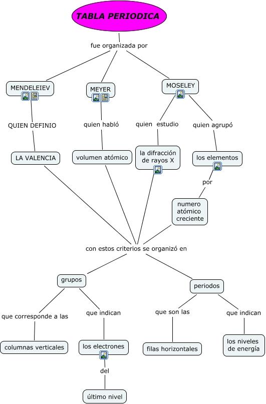 Qumica virtual maestra en educacin actividad 21 external image tabla20periodicaapaprid1k0zqjrnn 1cxzr9k urtaz Image collections