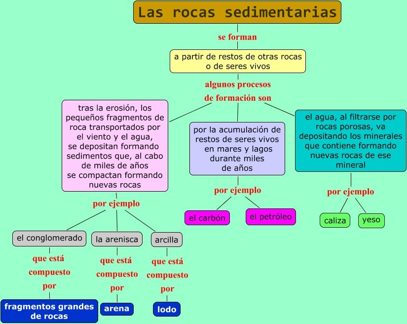 Las rocas sedimentarias for Formacion de la roca