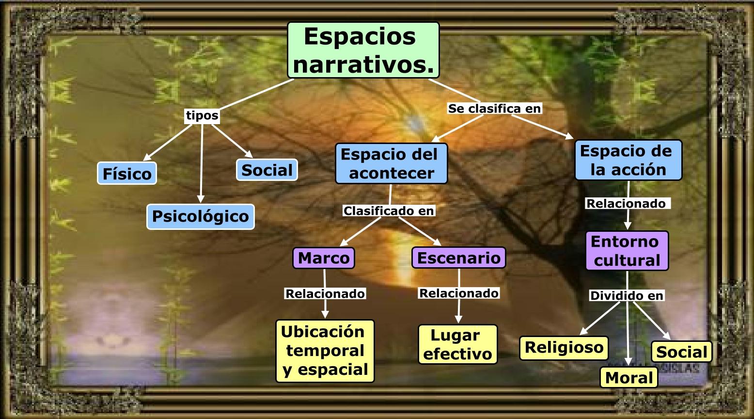 Espacios narrativos - Tipos de espacios ...