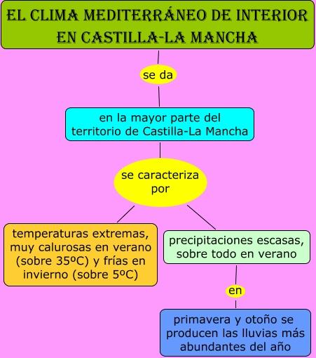 El clima mediterr neo de interior de castilla la mancha for Clima mediterraneo de interior