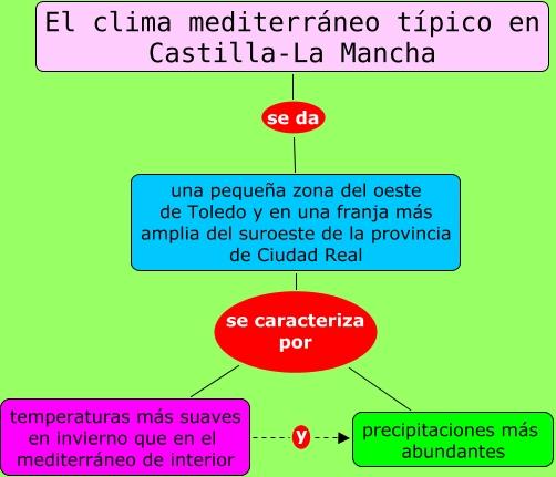 El clima mediterr neo t pico en castilla la mancha for Clima mediterraneo de interior