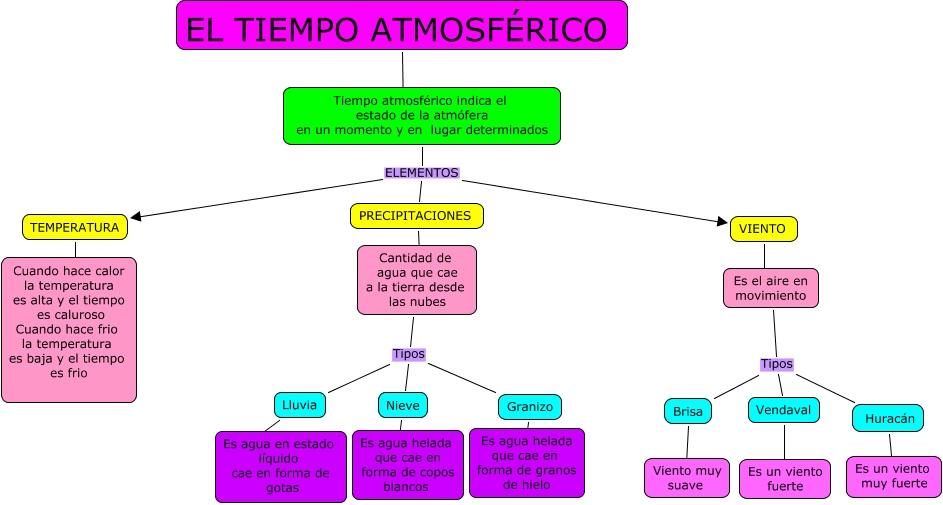 TIEMPO ATMOSFERICO Y CLIMA