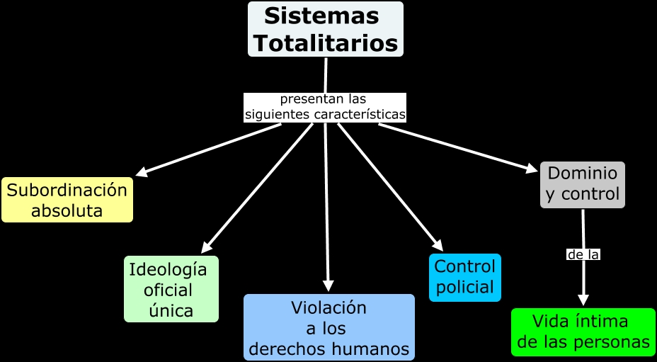 here maps with Totalitarismo on Totalitarismo as well Riesgos 20Naturales besides Reforma 20Religiosa also SBReadResourceServlet in addition SUBMAPA 20CARACTER C3 8DSTICAS 20BARROCAS.