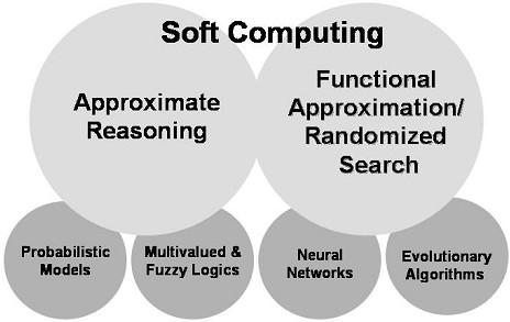 soft computing Stored in a human being 10 to the 45th entropy of a human being 10 to the 23th bisc the berkeley initiative in soft computing electrical engineering and computer.