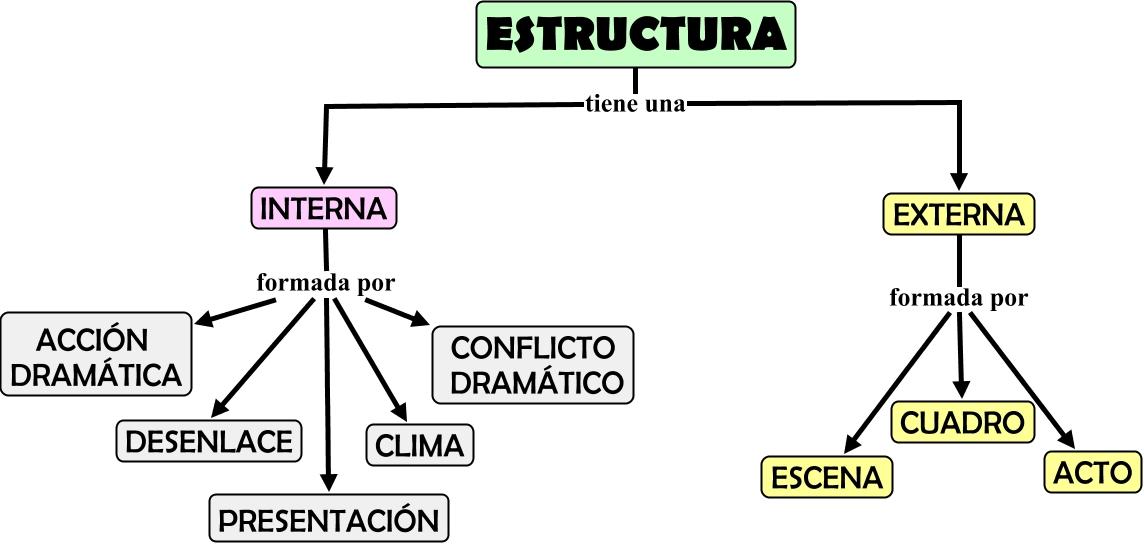 Estructura Del Genero Dramático