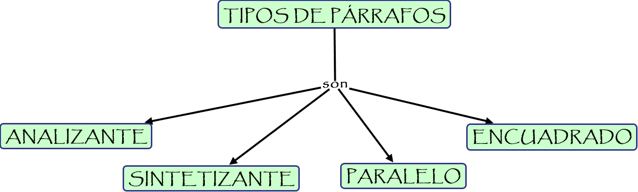TIPOS 20DE 20PARRAFOS on concept map