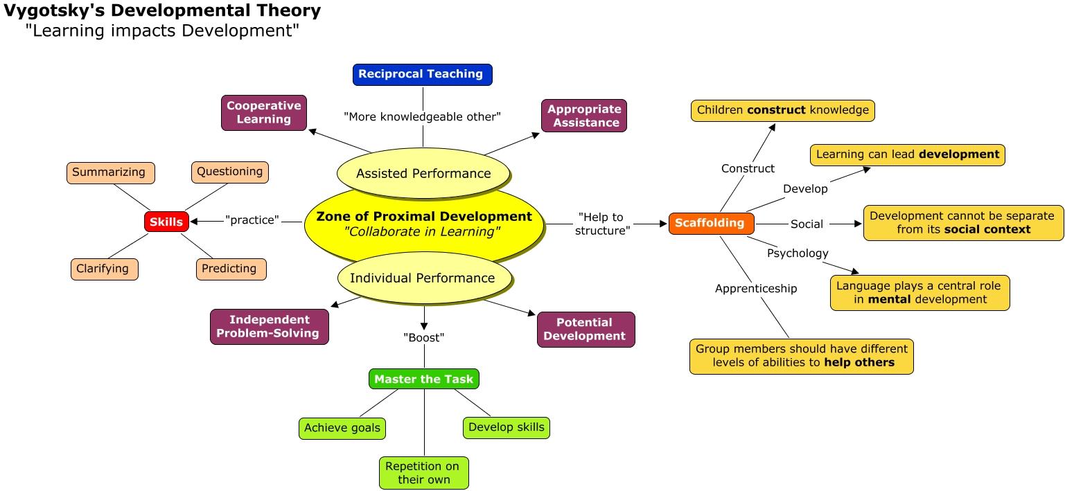 cognitive development theory piaget vs vygotsky
