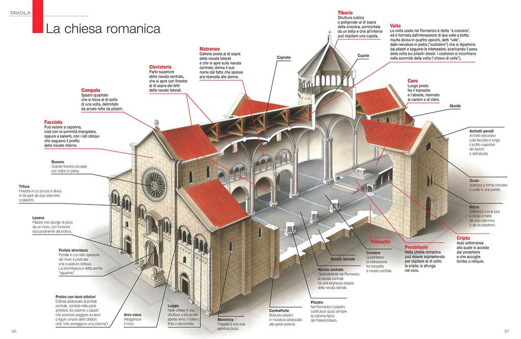 Cattedrale romanica mappa concettuale for Grande planimetria della camera singola storia