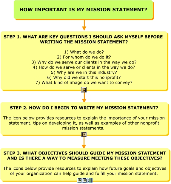 Mission Map Final How Do I Develop The Mission Statement For My