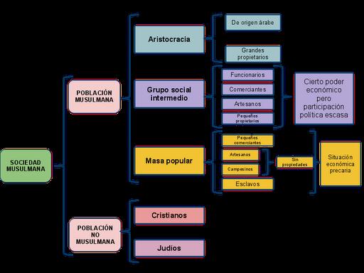 javiticwiki el islam esquema conceptual