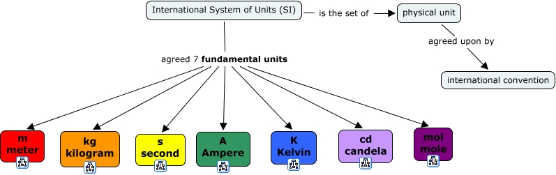 the definition of system unit
