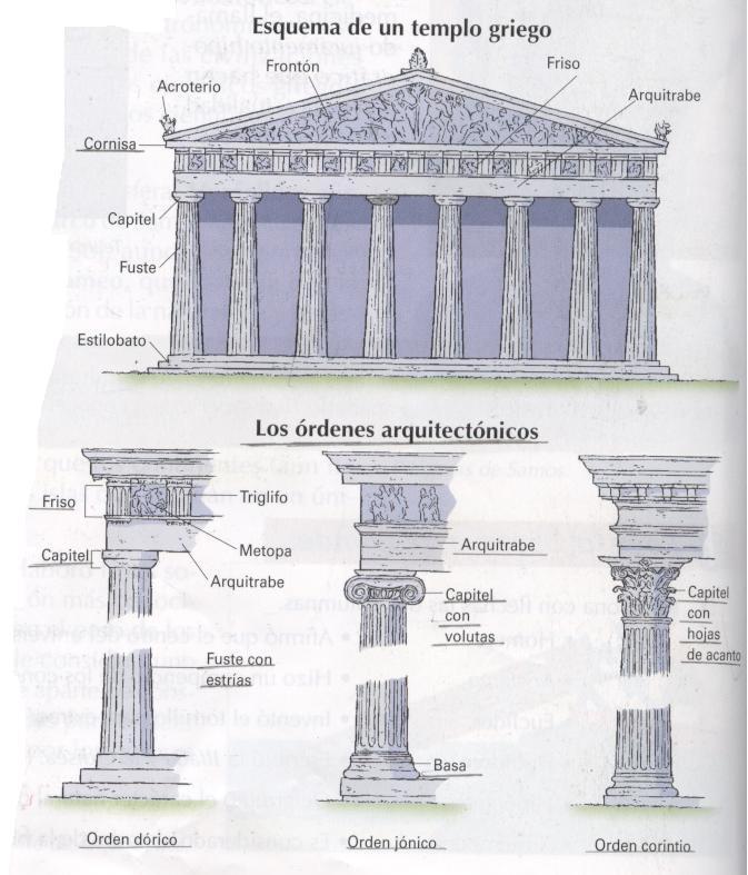 Javiticwiki la civilizaci n griega esquema conceptual for Caracteristicas de la arquitectura