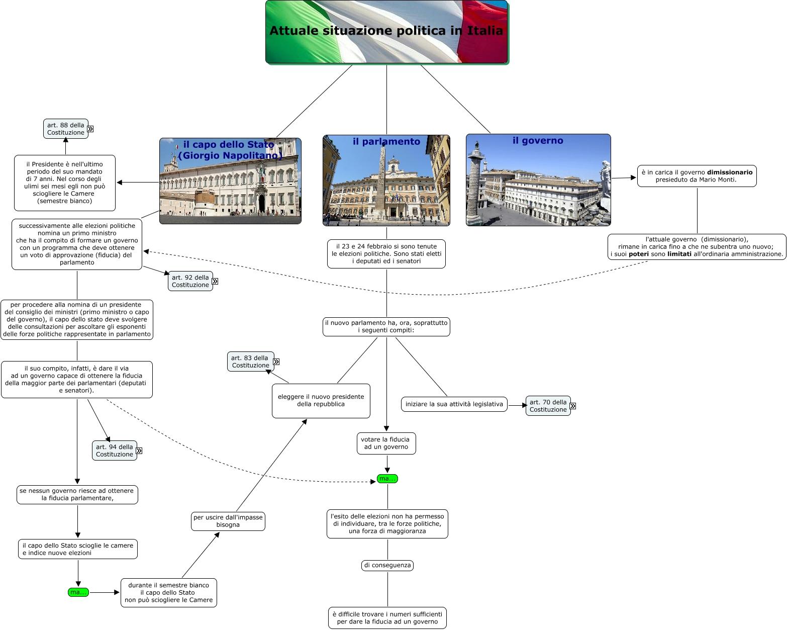 Attuale situazione politica mappa concettuale for Parlamento italiano schema