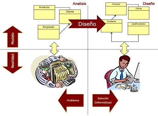 diseno software: