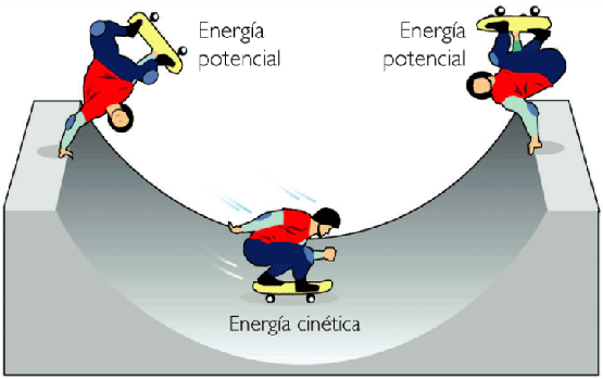 Energia Cinetica Formula Energia Potencial Cinetica