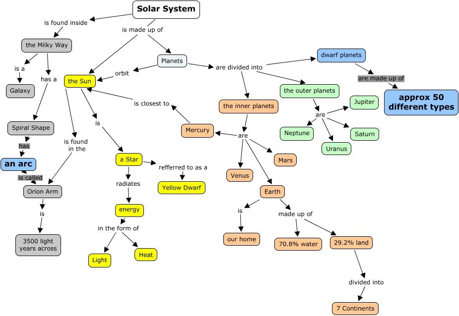 Solar System Bernard