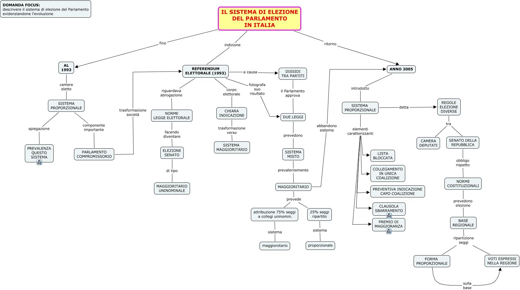 Pag 155 159 il sistema di elezione del parlamento in italia for Parlamento italiano schema