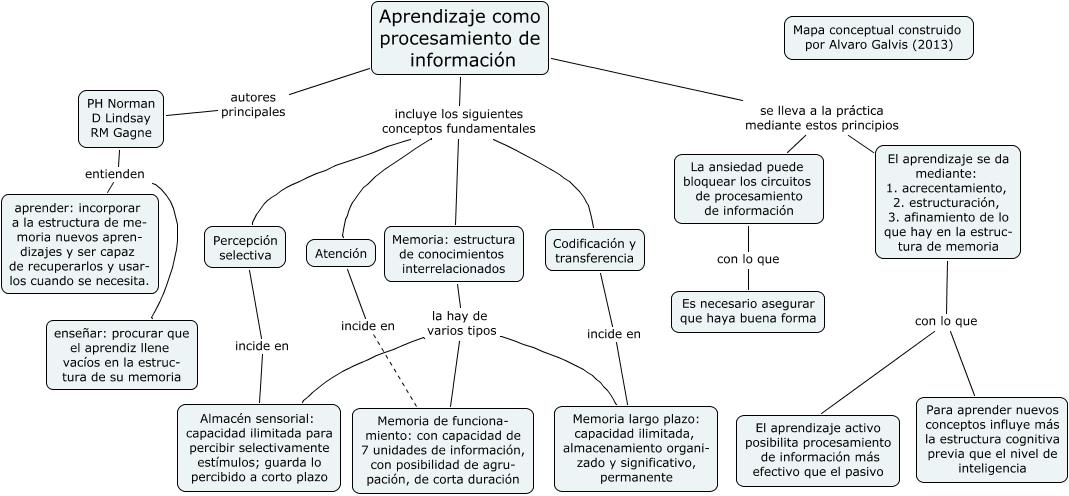 3 Proce-Informacion - Conceptos fundamentales del procesamiento de ...