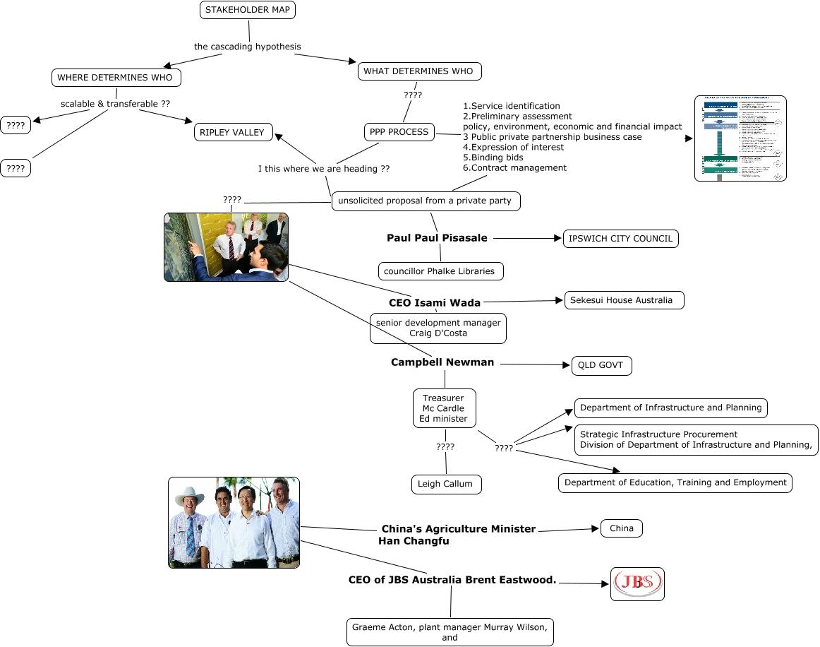 stakeholder map 2