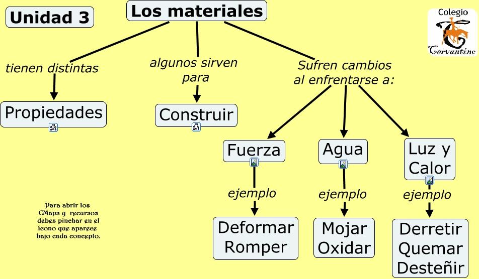 Unidad 3 los materiales - Materiales aislantes del calor ...