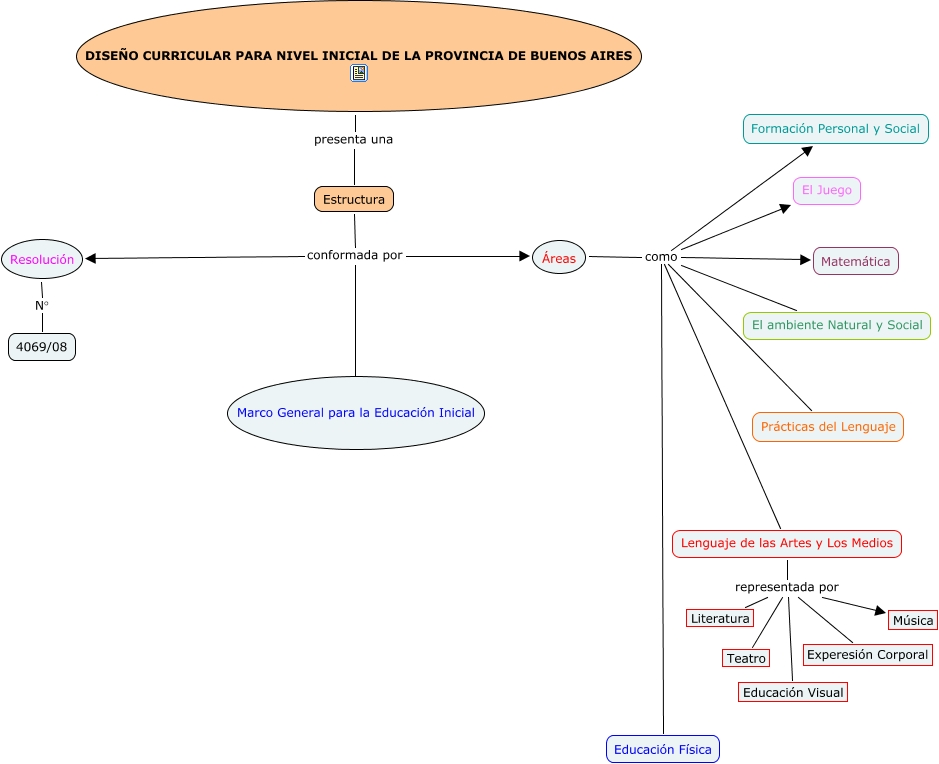 Dise o curricular nivel inicial cu l es la estructura for Diseno curricular educacion inicial