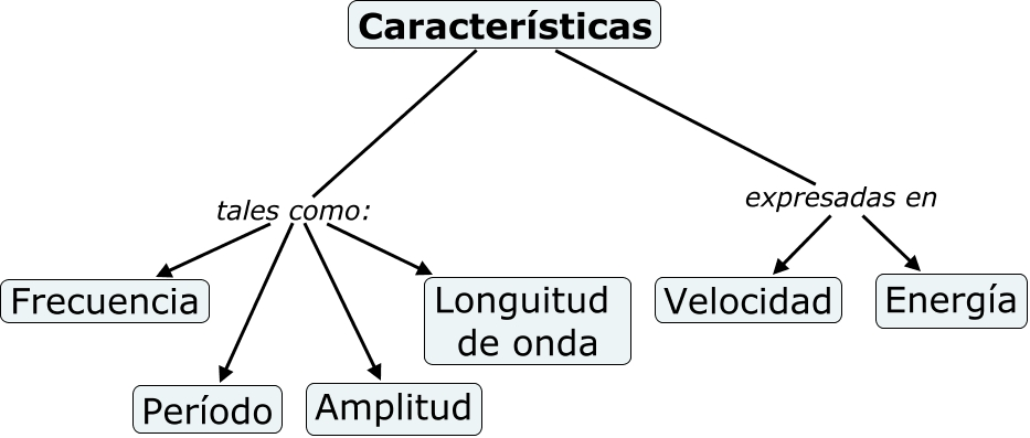 here maps with Caracter C3 Adsticas on Totalitarismo as well Riesgos 20Naturales besides Reforma 20Religiosa also SBReadResourceServlet in addition SUBMAPA 20CARACTER C3 8DSTICAS 20BARROCAS.