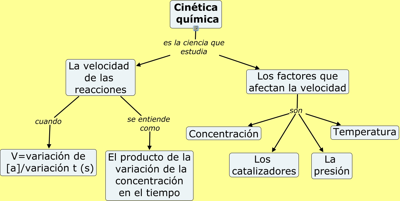 Unidad 4 cin tica qu mica for La quimica en la gastronomia