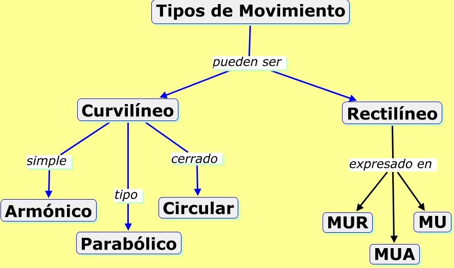 Tipos de movimiento - Tipos de sensores de movimiento ...
