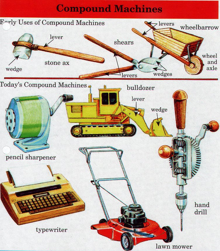 a machine is classified as a compound machine if it