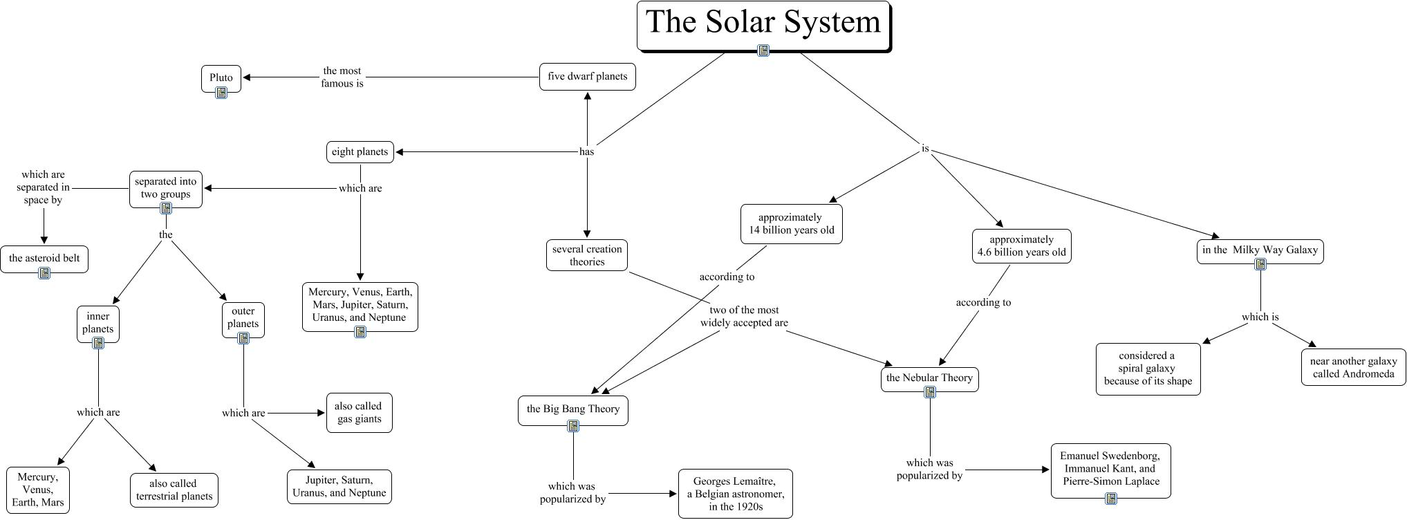 Solar System- Monique Hagel