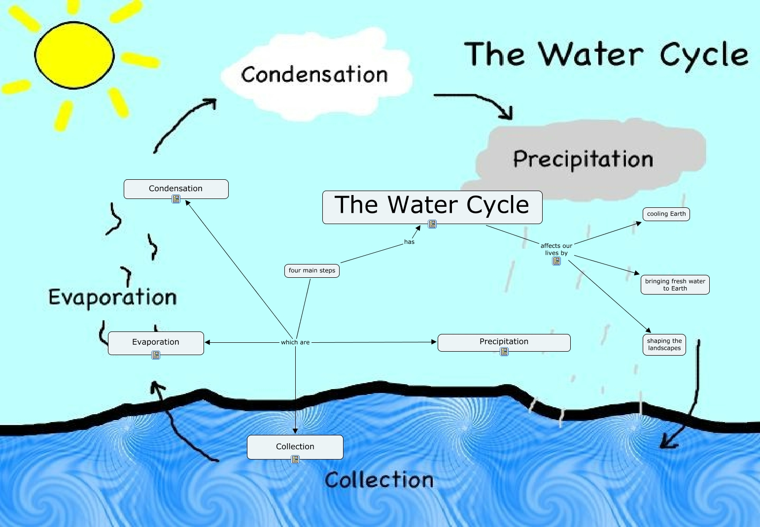 Essay on water cycle essay on carbon carbon cycle essay gxart essay steps water cycle steps printable water cycle water cycle steps water cycle steps printable water cycle thecheapjerseys Images