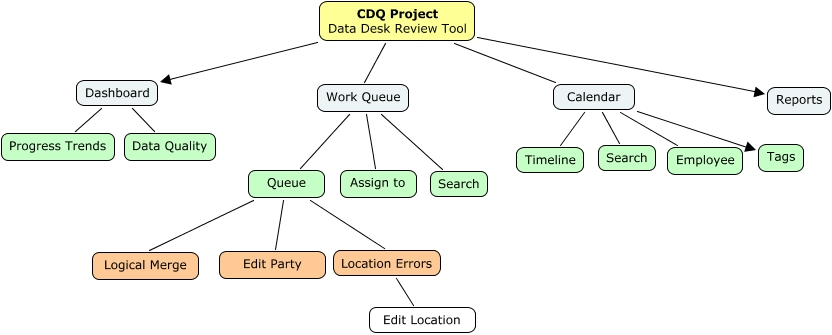 Cdq Project Data Desk Review Tool Calendar Location Errors Edit Queue Party Tags Logical Merge Timeline