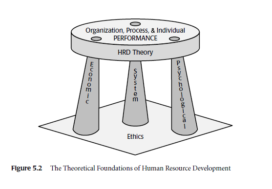 foundations to human development This book aims to encourage students and academics out of their comfort zones by offering the first comprehensive overview that encompasses all the constitue.