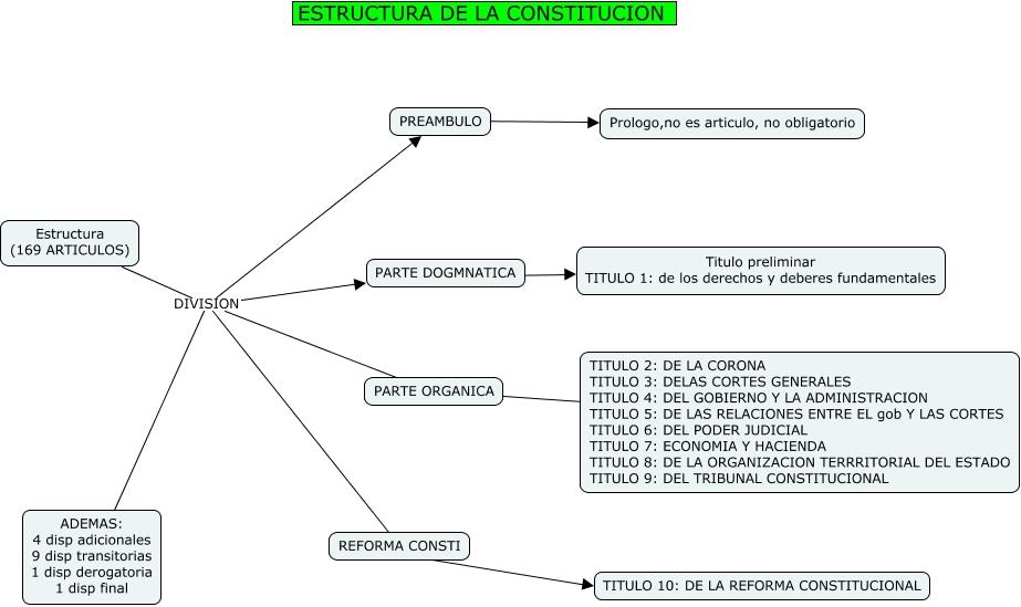001 Estructura De La Constitucion