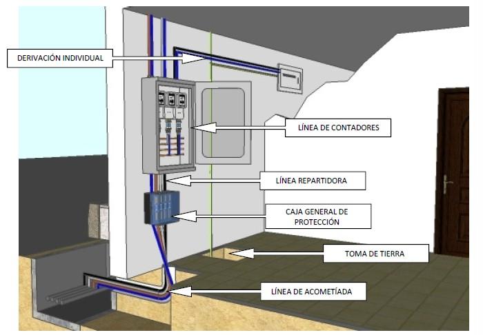 Uf2 las instalaciones en casa for Instalacion electrica de una vivienda paso a paso