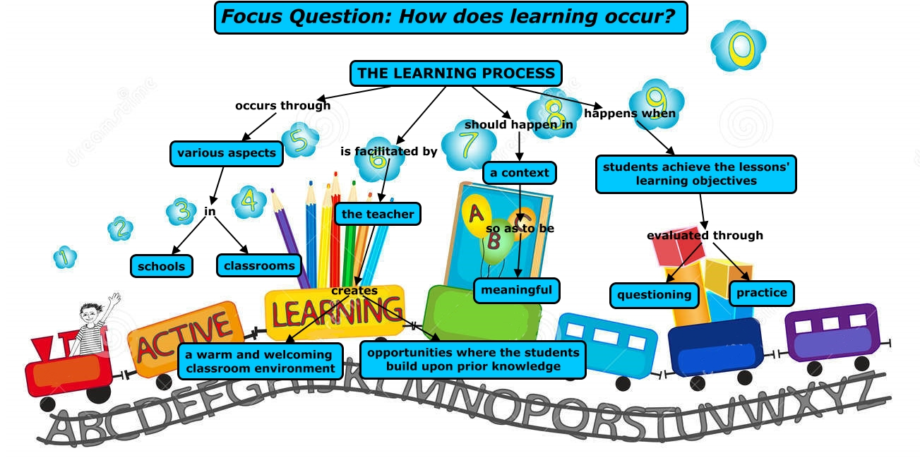 How To Build A Concept Map.First Concept Map The Learning Process Brittany Busuttil