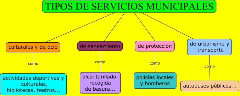 Tipos de servicios municipales for Tipos de servicios de un hotel