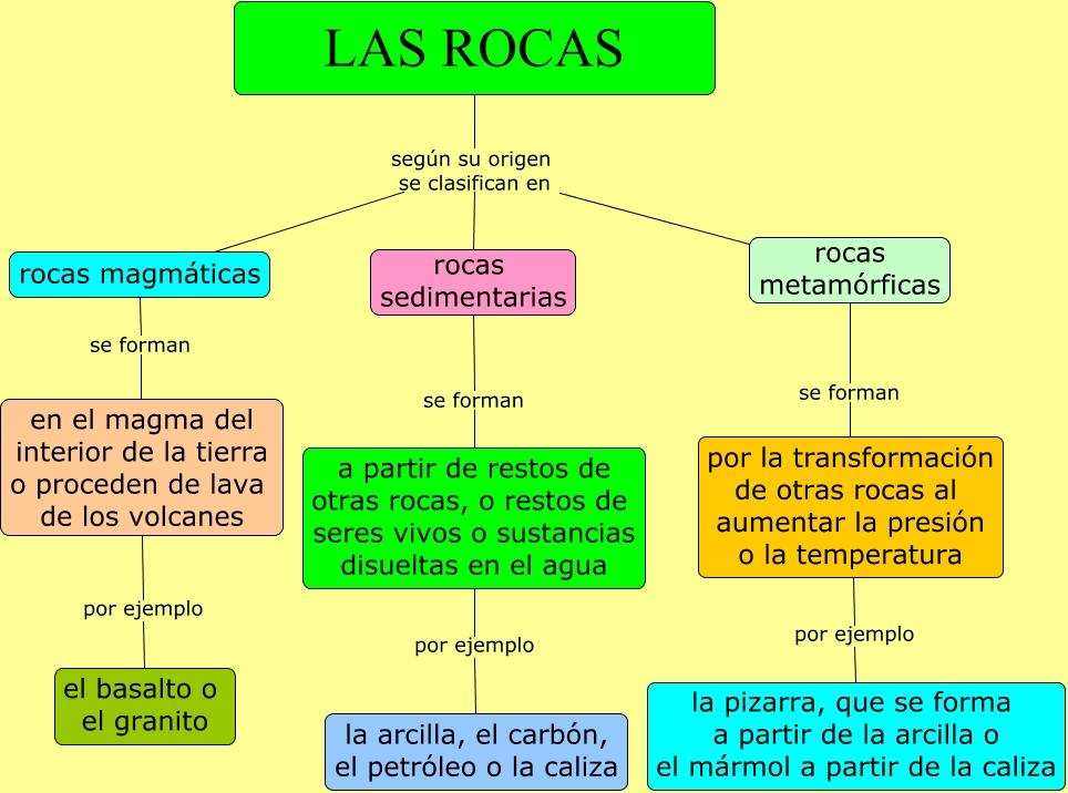 Las rocas for Marmol clasificacion