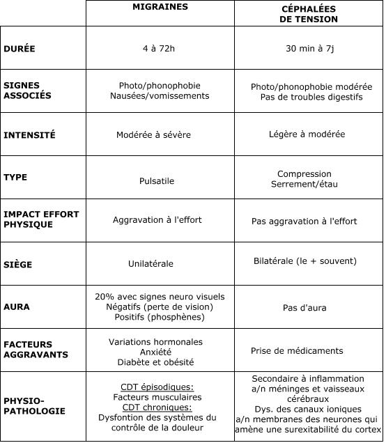 Migraines vs Céphalées