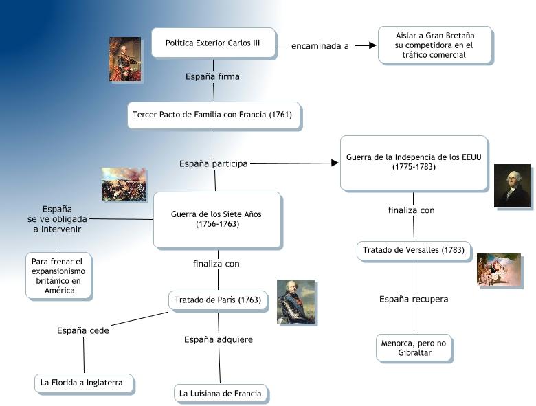 Politica exterior durante el reinado de carlos iii for Politica exterior de espana