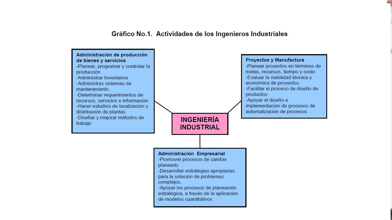 INTRODUCCIO A LA INGENIERÍA INDUSTRIAL