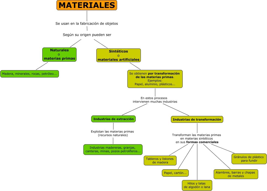 Madera clasificaci n de los materiales seg n su origen for Tipos de arboles y su significado