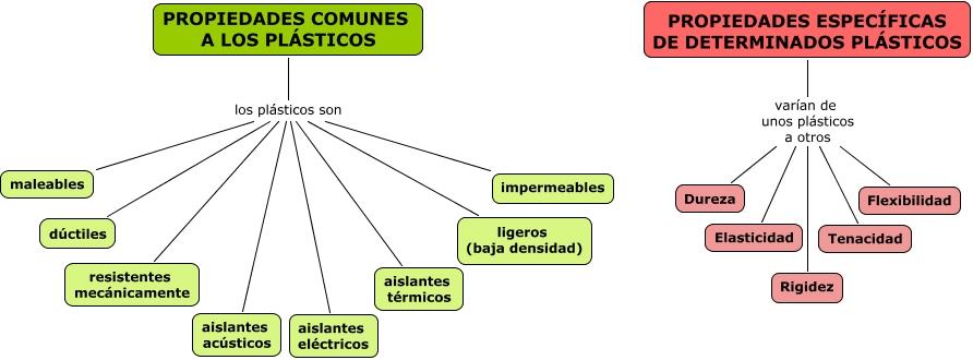 Tecnoligia de materiales capitulo 13 for Cocina molecular definicion